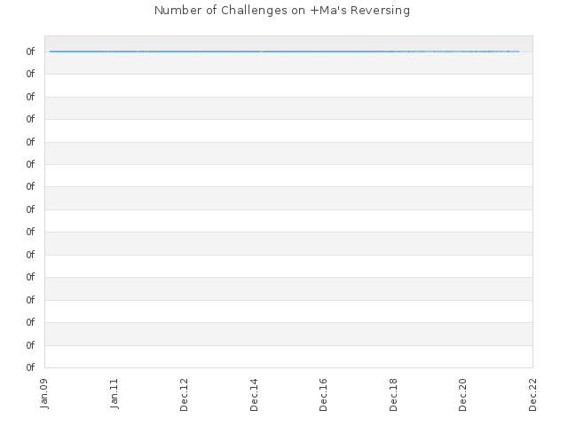 Number of Challenges on +Ma's Reversing