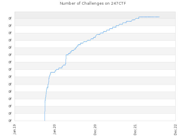 Number of Challenges on 247CTF