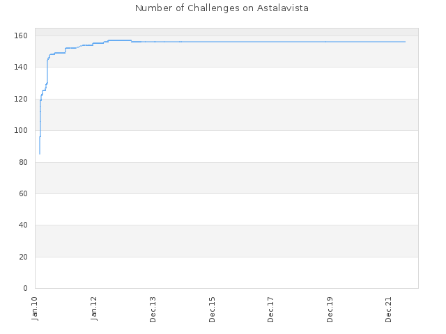 Number of Challenges on Astalavista