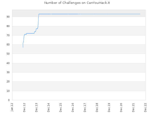Number of Challenges on CanYouHack.It