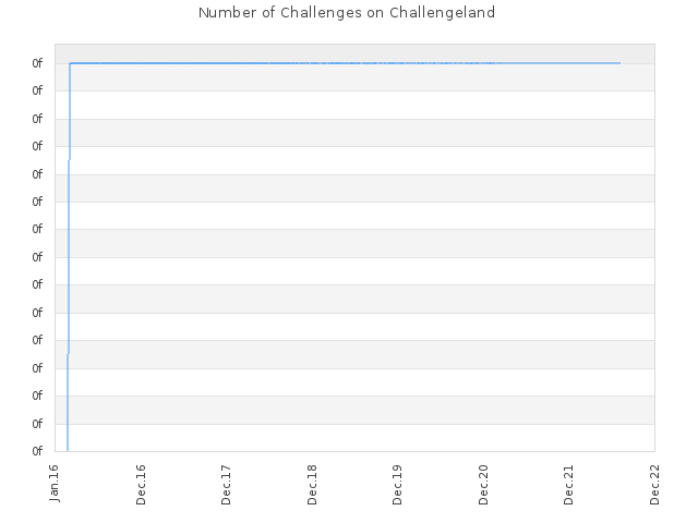 Number of Challenges on Challengeland