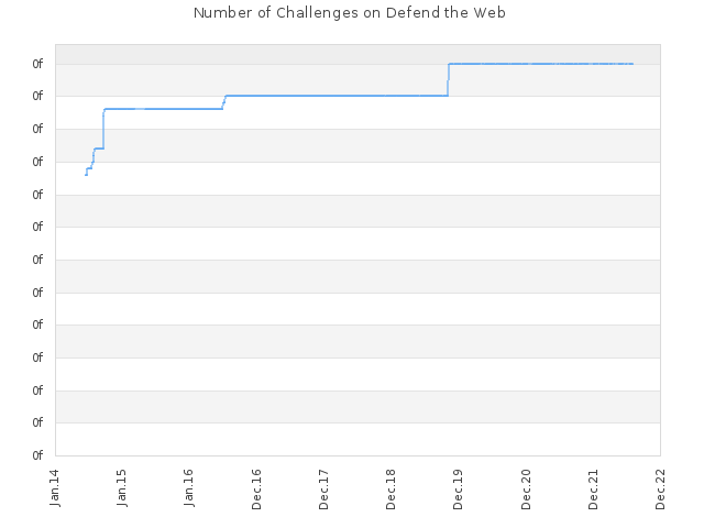Number of Challenges on Defend the Web