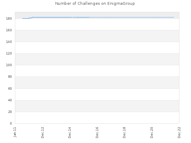 Number of Challenges on EnigmaGroup