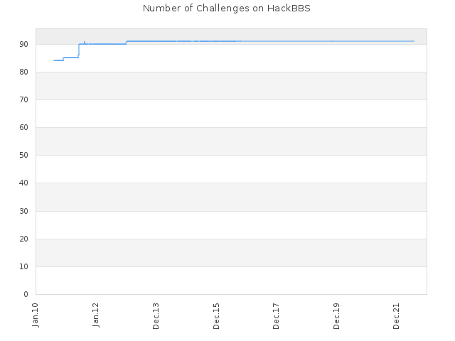Number of Challenges on HackBBS