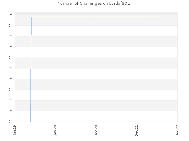 Number of Challenges on LordofSQLi