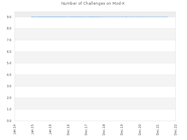 Number of Challenges on Mod-X
