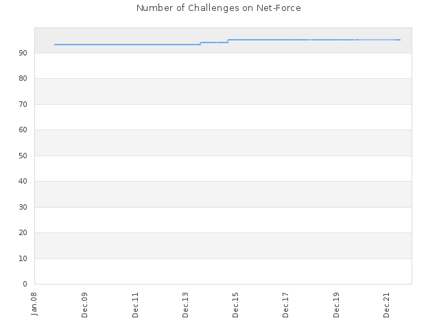 Number of Challenges on Net-Force