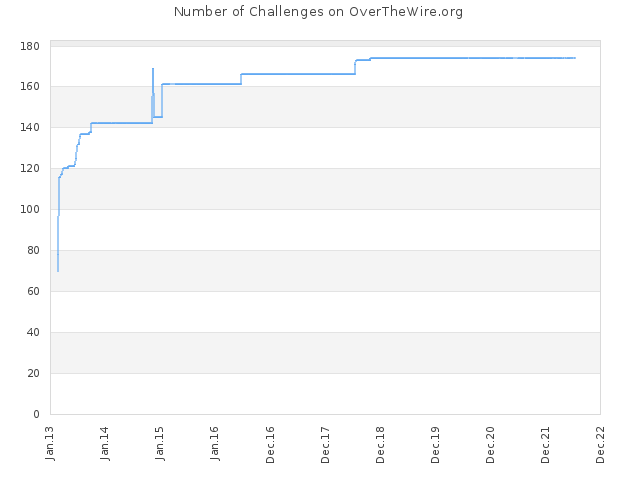 Number of Challenges on OverTheWire.org