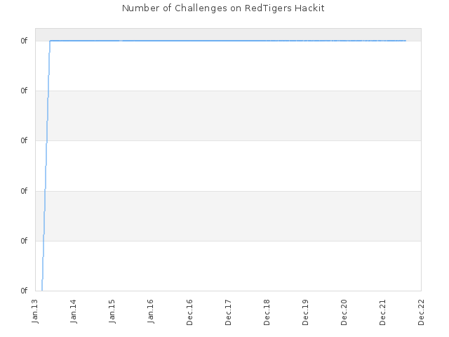 Number of Challenges on RedTigers Hackit