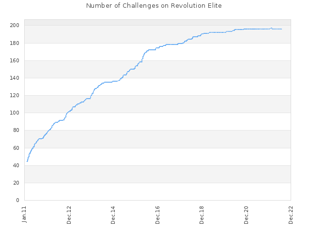 Number of Challenges on Revolution Elite
