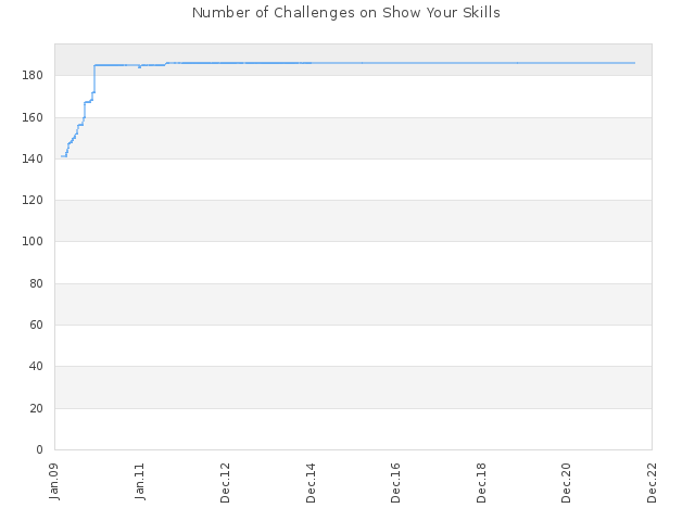 Number of Challenges on Show Your Skills