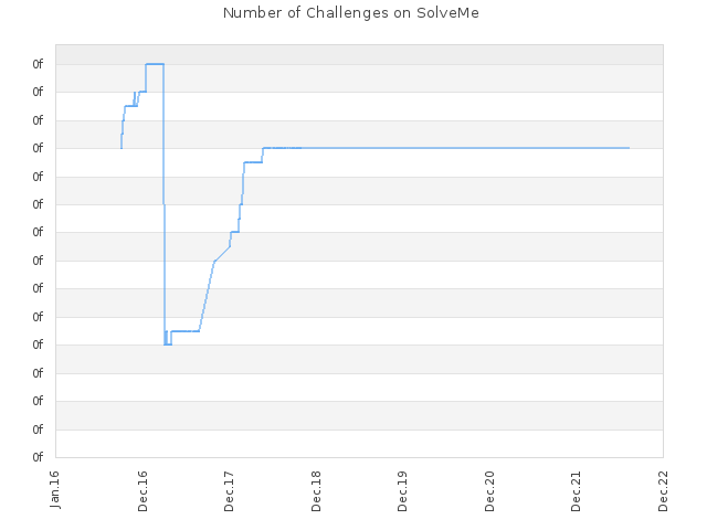 Number of Challenges on SolveMe