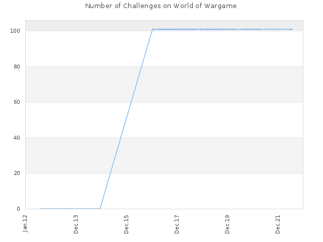 Number of Challenges on World of Wargame