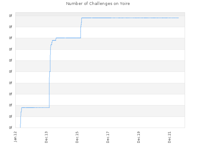 Number of Challenges on Yoire