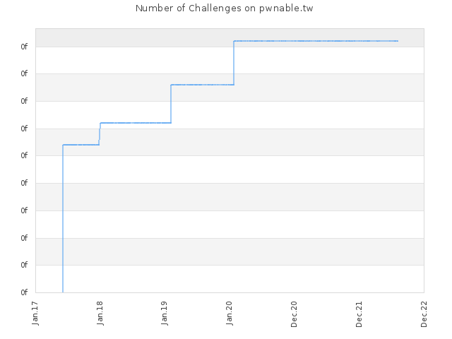 Number of Challenges on pwnable.tw