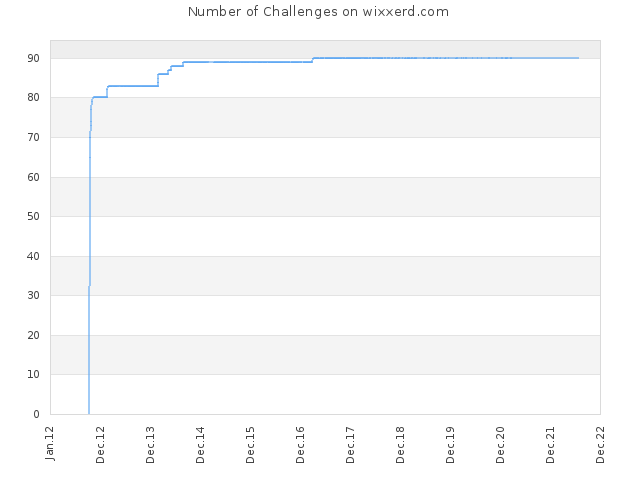 Number of Challenges on wixxerd.com