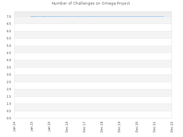 Number of Challenges on Omega Project