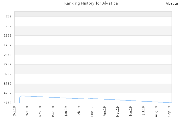 Ranking History for Alvatica