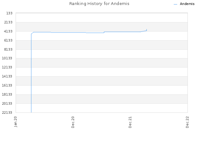 Ranking History for Andemis