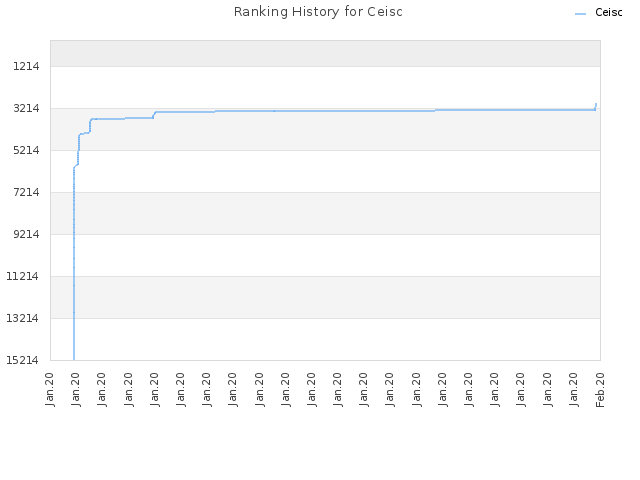Ranking History for Ceisc