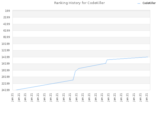 Ranking History for CodeKiller