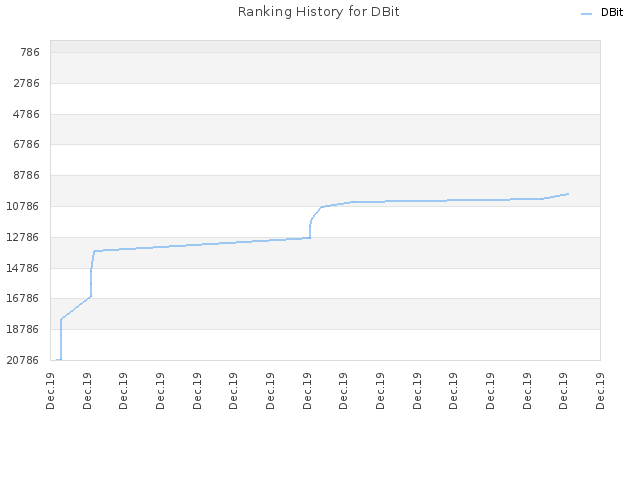 Ranking History for DBit