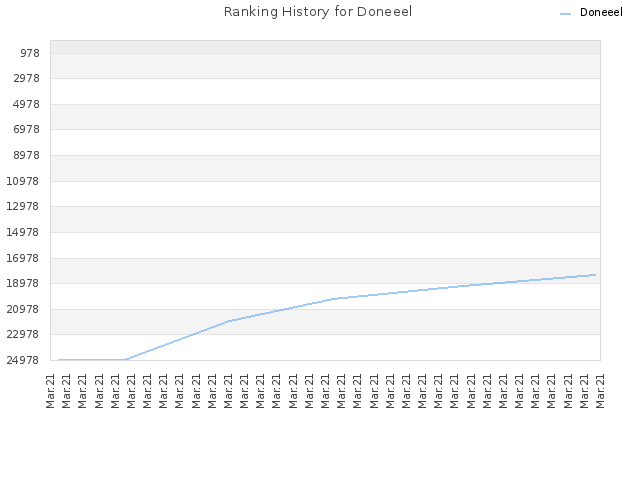 Ranking History for Doneeel