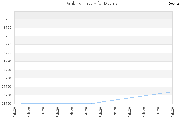 Ranking History for Dovinz