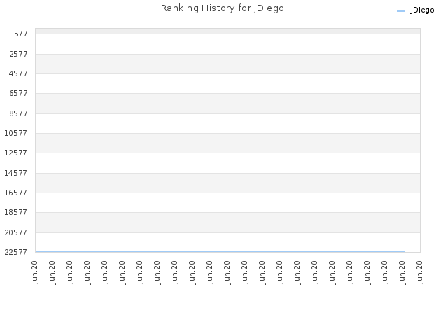 Ranking History for JDiego