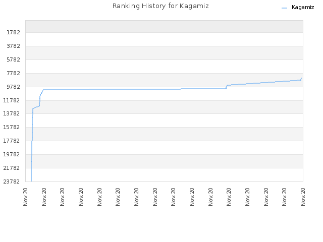 Ranking History for Kagamiz