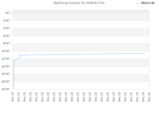 Ranking History for M5K4IC3N