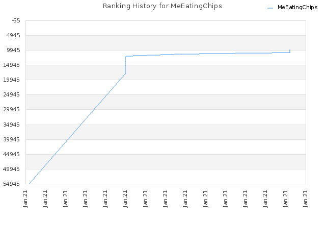 Ranking History for MeEatingChips