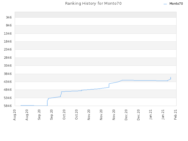 Ranking History for Monto70