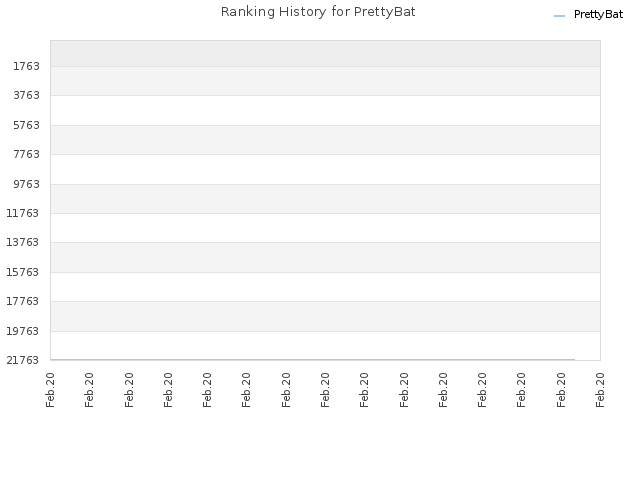 Ranking History for PrettyBat