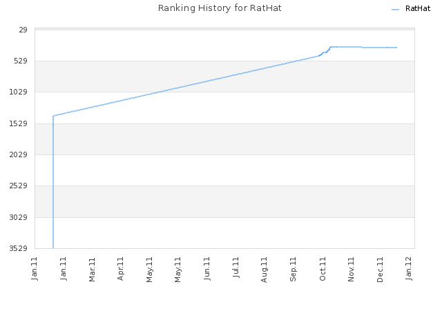 Ranking History for RatHat