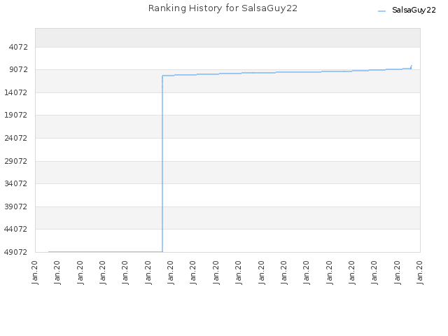 Ranking History for SalsaGuy22