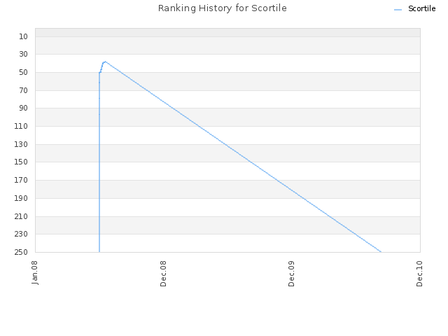 Ranking History for Scortile
