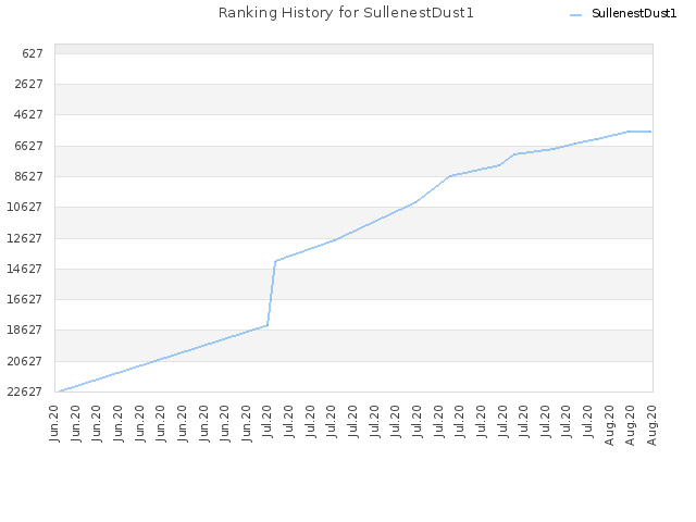 Ranking History for SullenestDust1