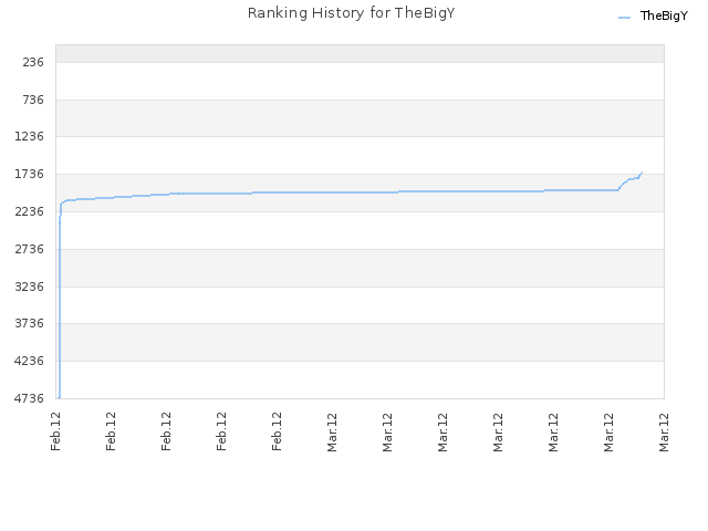 Ranking History for TheBigY