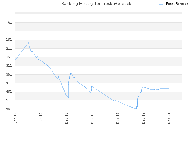 Ranking History for TroskuBorecek
