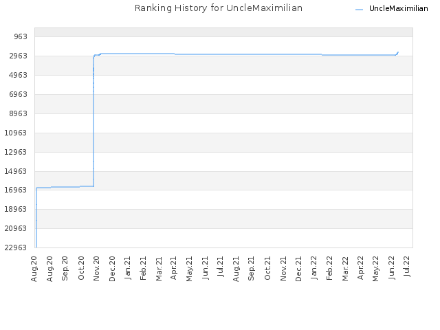 Ranking History for UncleMaximilian