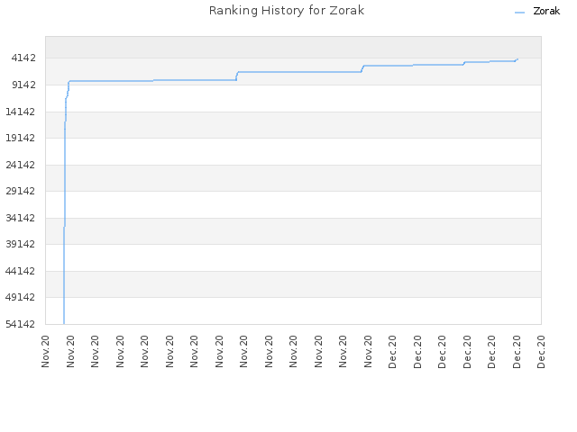 Ranking History for Zorak