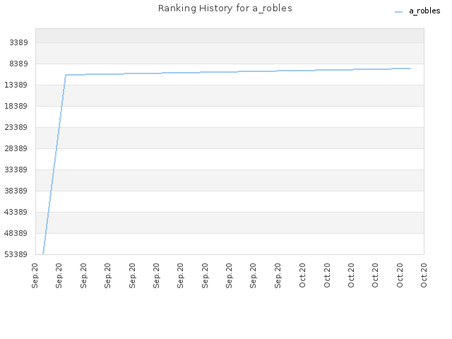 Ranking History for a_robles