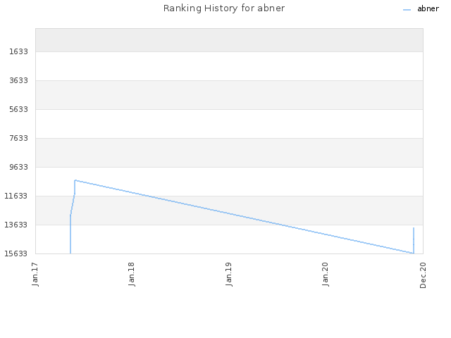 Ranking History for abner