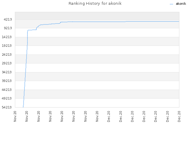 Ranking History for akonik