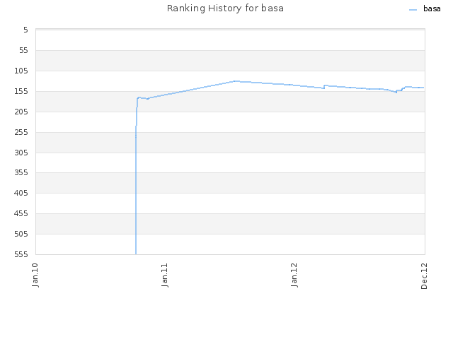 Ranking History for basa