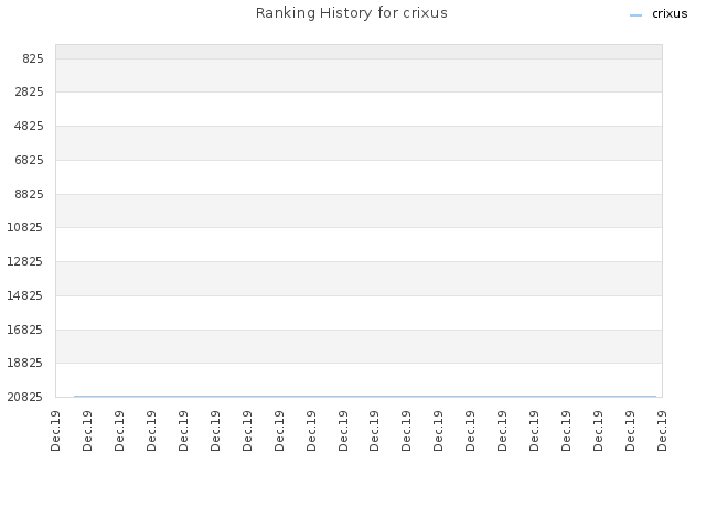 Ranking History for crixus