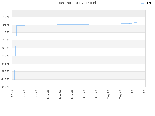 Ranking History for dini