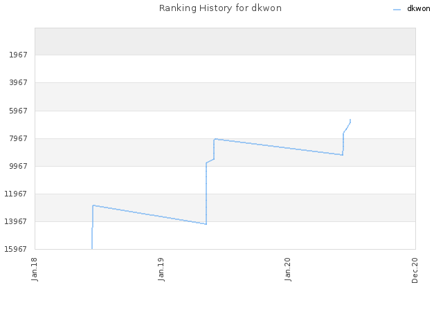 Ranking History for dkwon