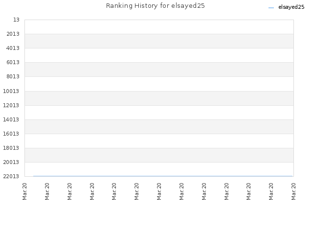 Ranking History for elsayed25